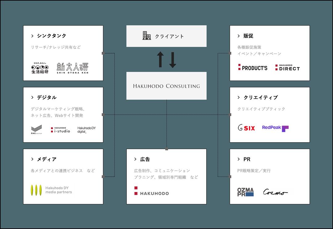 博報堂DYグループ内のリソースを活用したソリューション提供